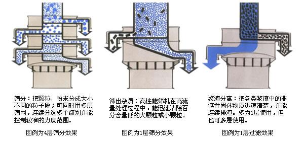 三次元振动筛工作工作原理
